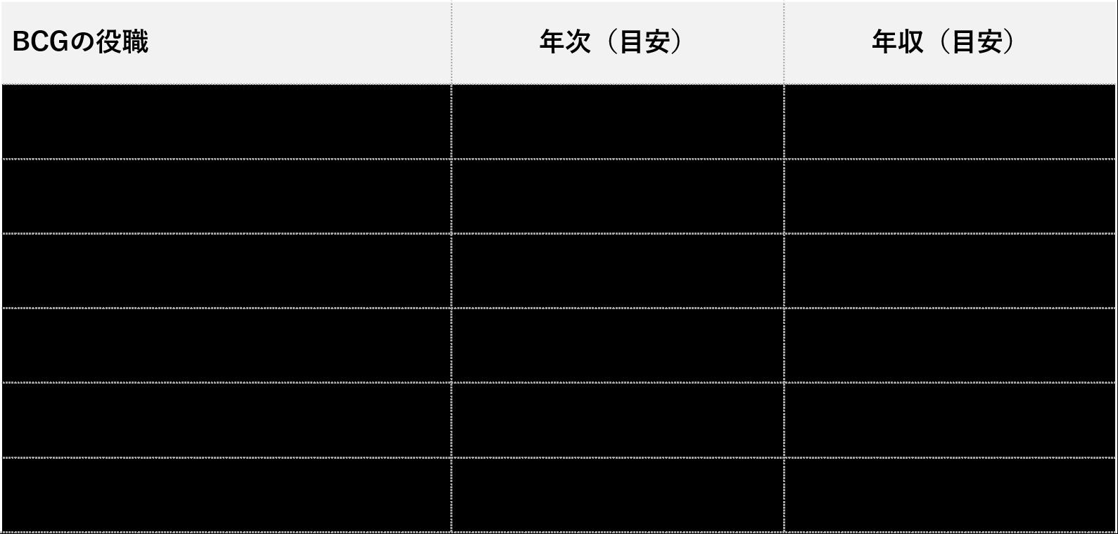 BCG_役職別年収