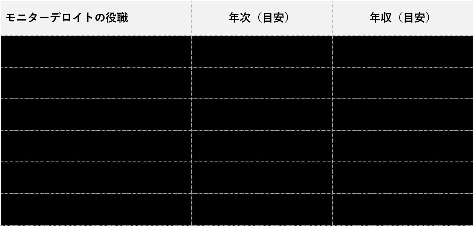 モニターデロイト_役職別年収