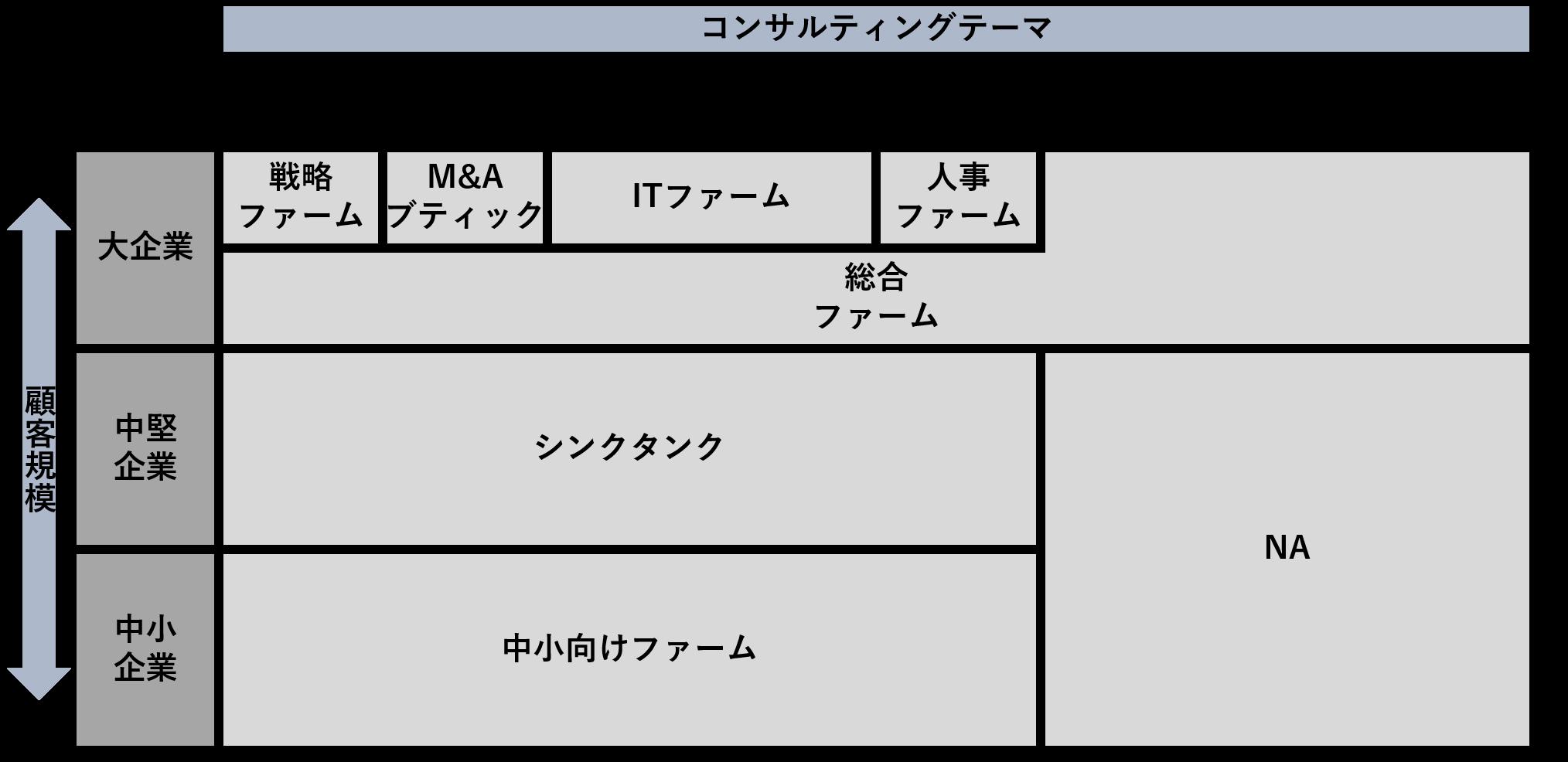 コンサル種類・分類
