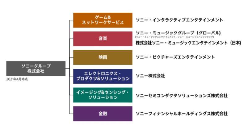 ソニー組織図