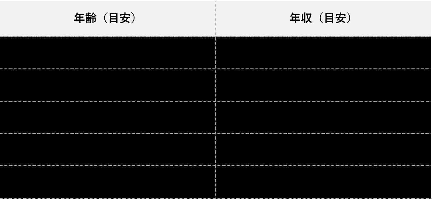 東京海上年収_年齢別
