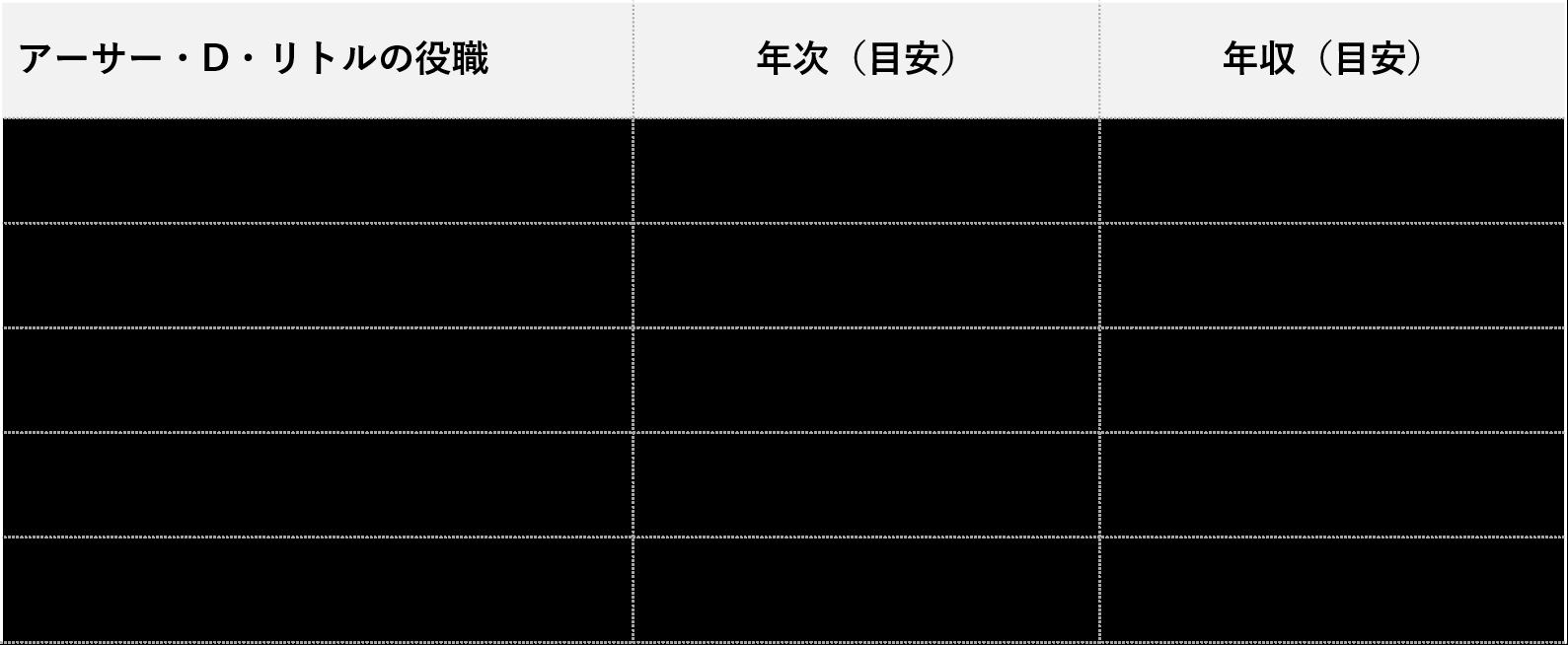 アーサー・D・リトル_役職別年収