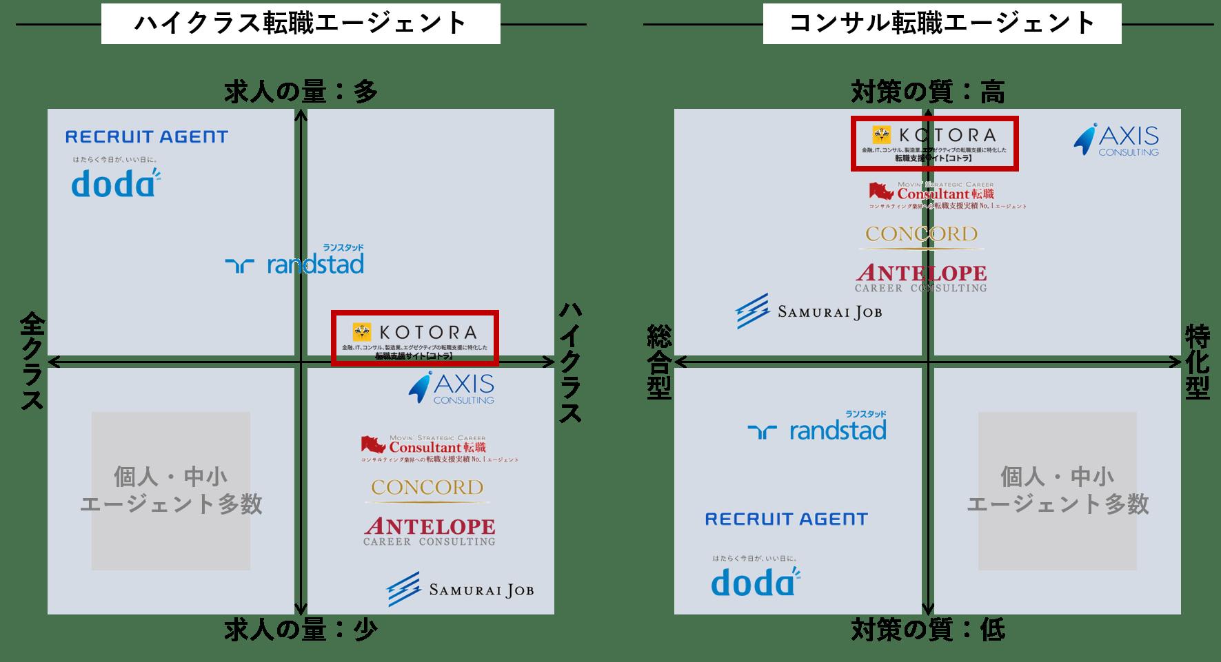 コトラ_比較表