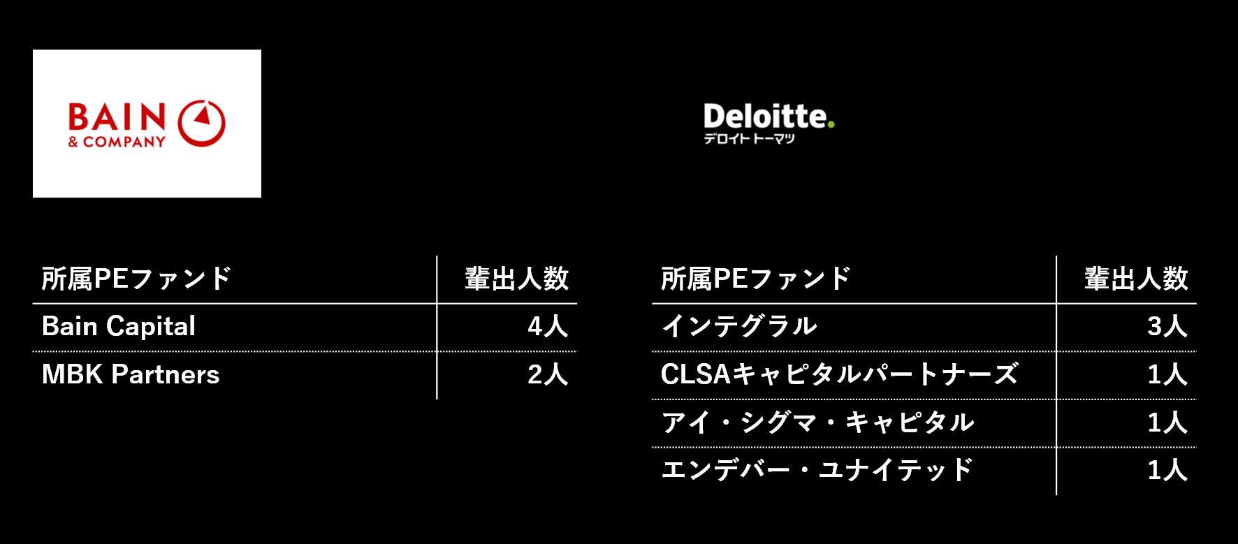 ベイン・デロイト_PEファンド人数
