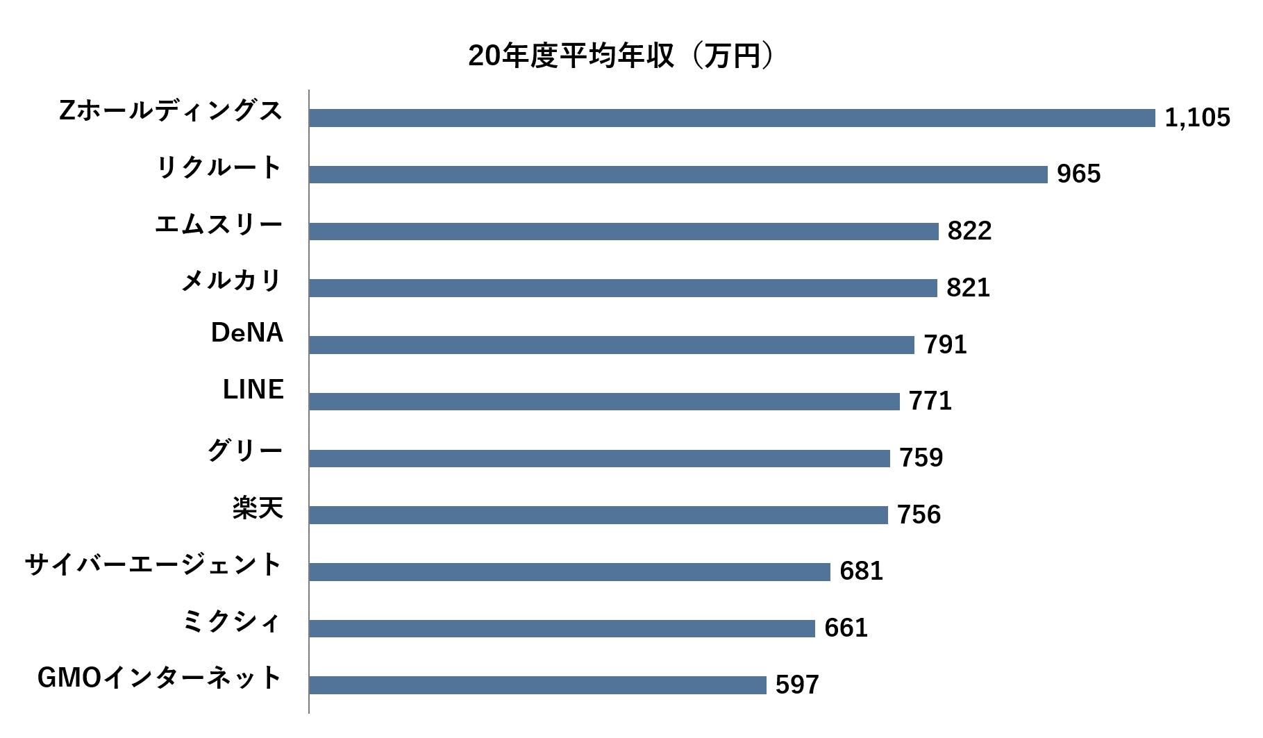 メガベンチャー比較_平均年収