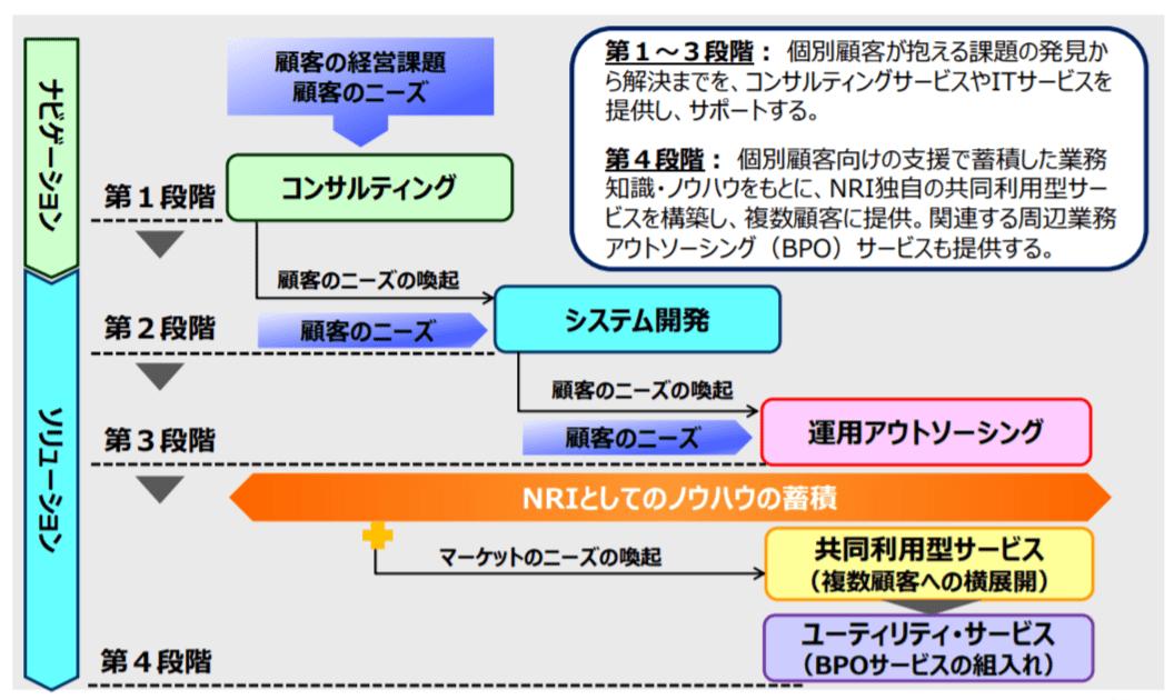 野村総合研究所_ビジネスモデル