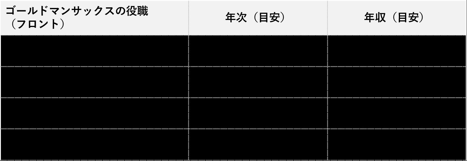 ゴールドマンサックス_役職別年収(フロント)
