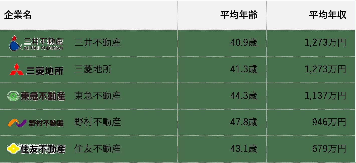 三井不動産年収_競合比較