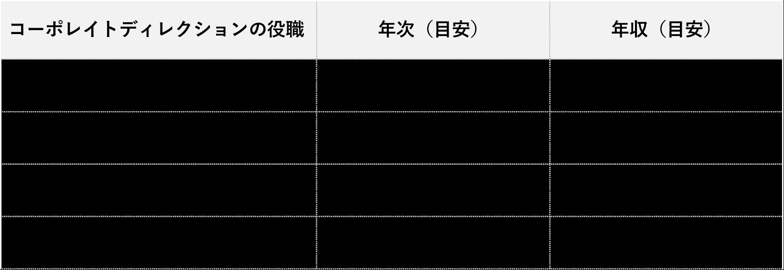 コーポレイトディレクション_役職別年収