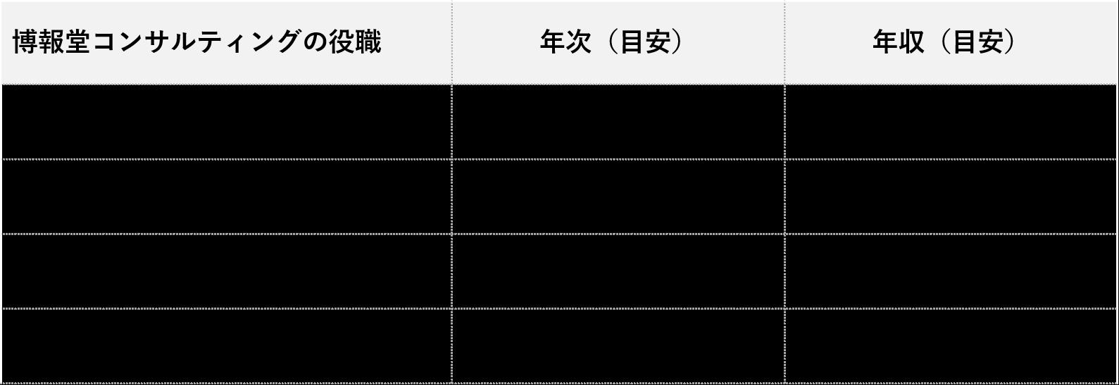 博報堂コンサルティング_役職別年収