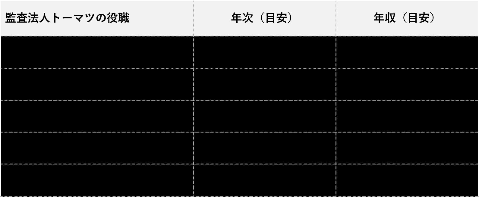 監査法人トーマツ_役職別年収