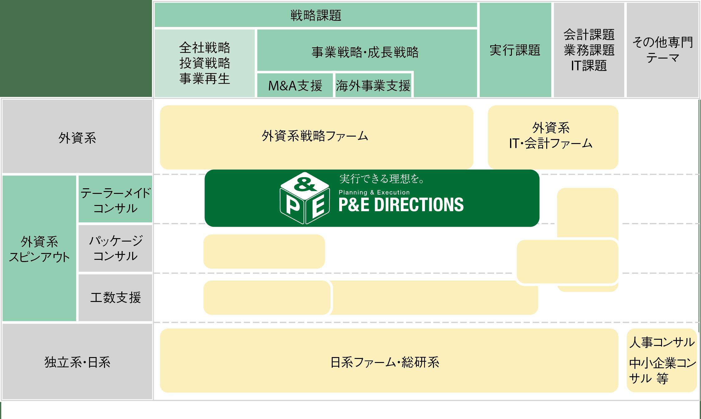 P&Eディレクションズ_特徴