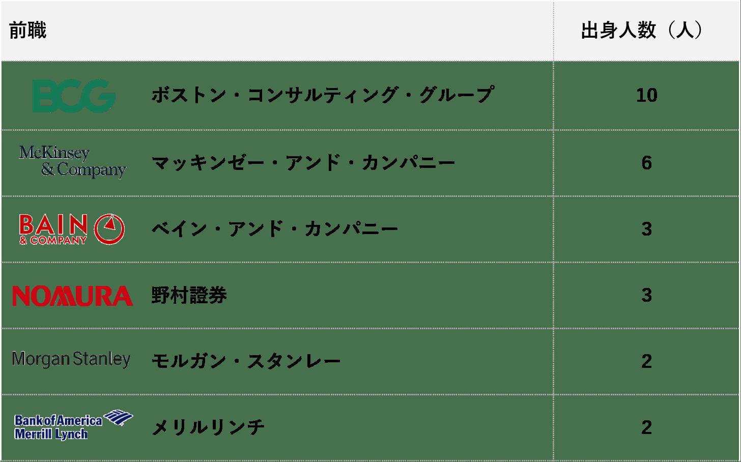 ベインキャピタル_出身企業