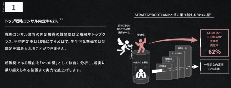 Strategybootcamp強み