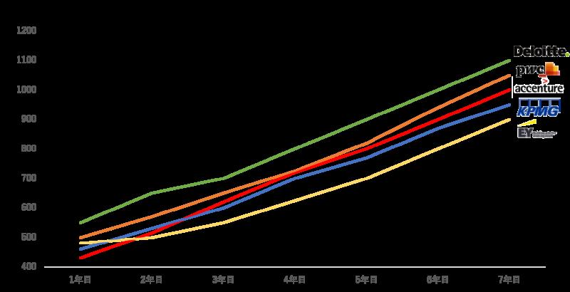 アクセンチュア・BIG4コンサル_年収比較