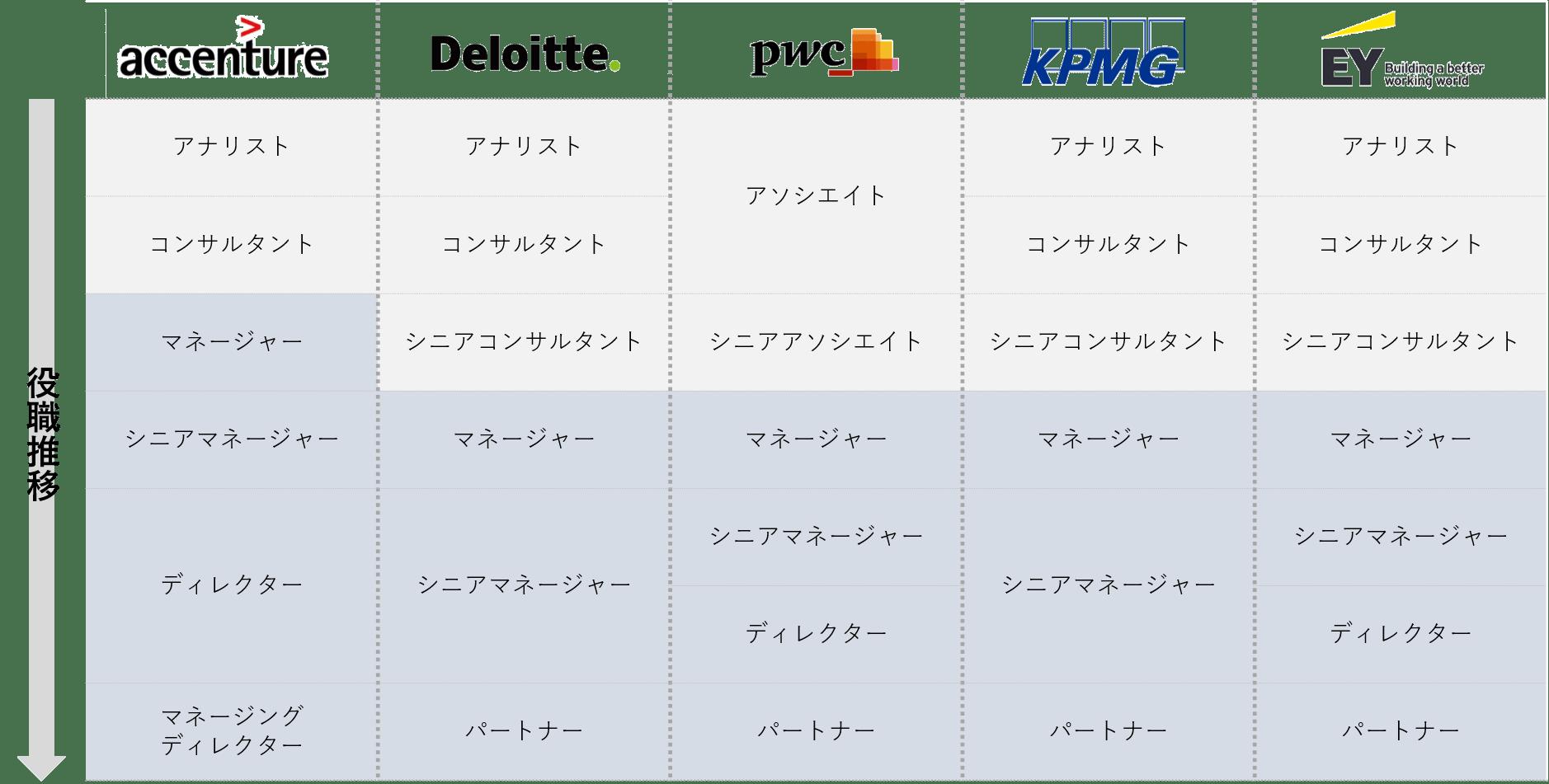 アクセンチュア・BIG4コンサル_役職比較