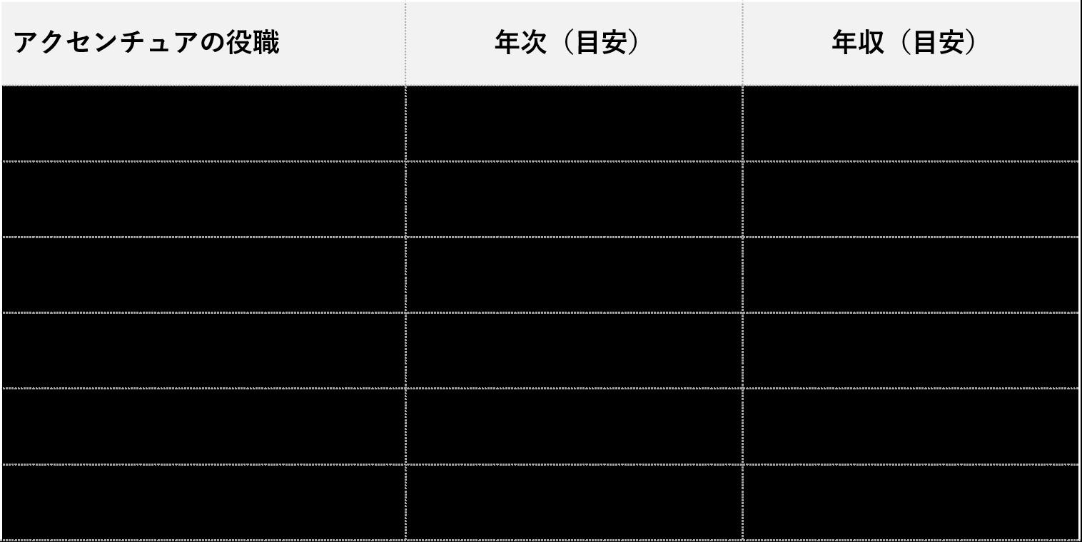アクセンチュア年収_年次・役職別