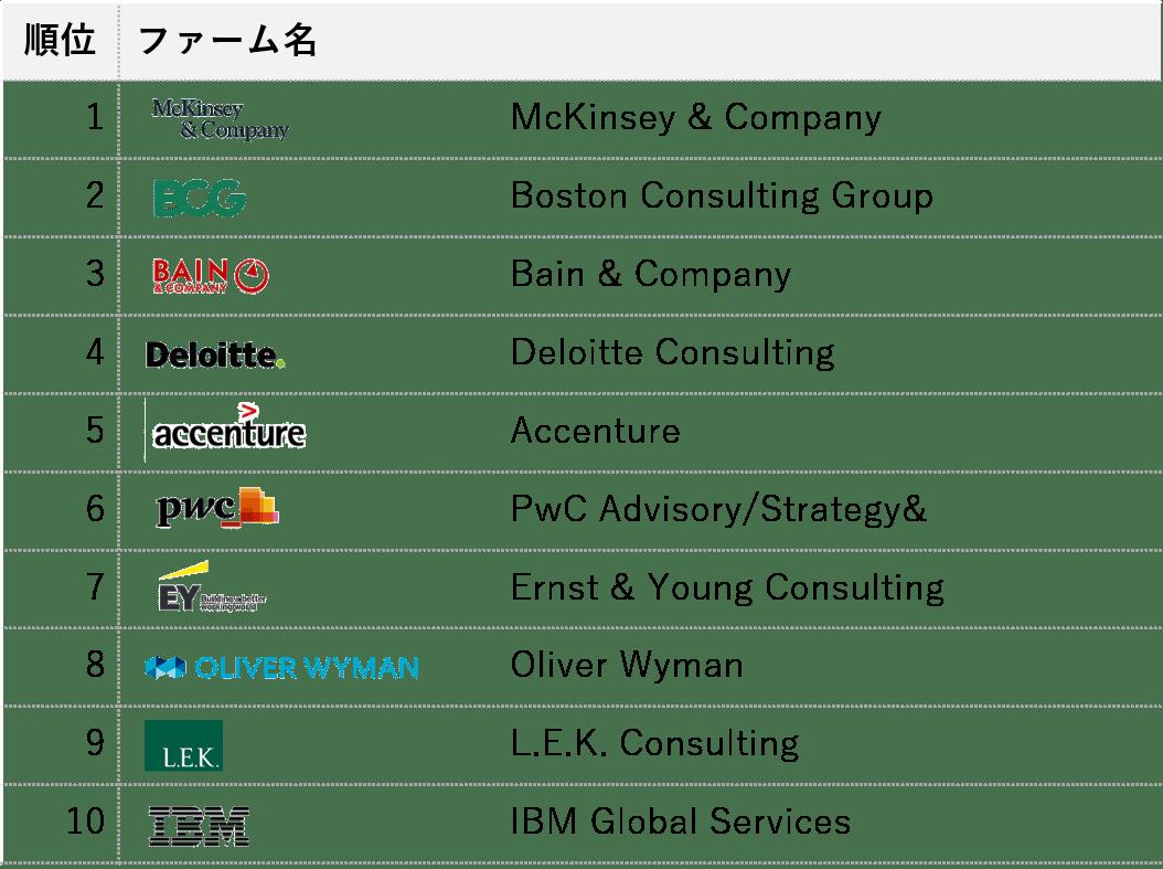 コンサルランキング_戦略コンサル編