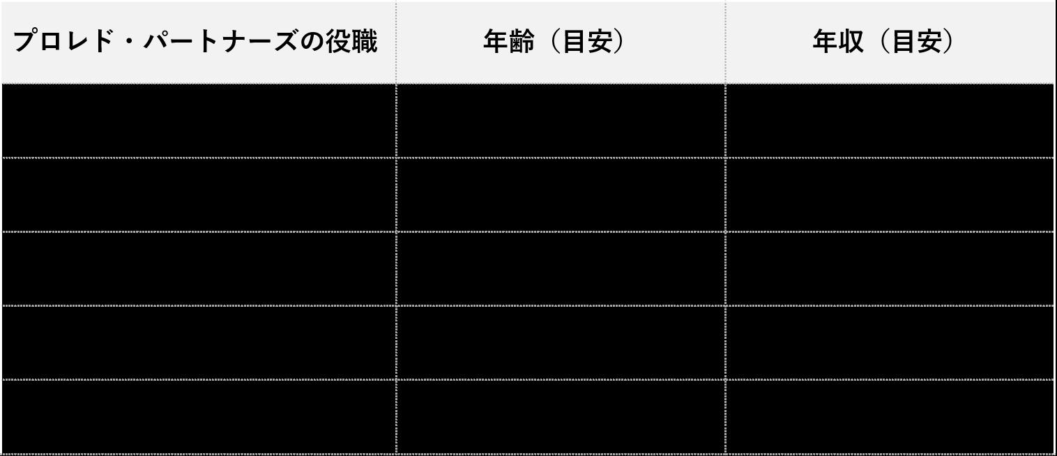 プロレド・パートナーズ年収_役職別・年齢別