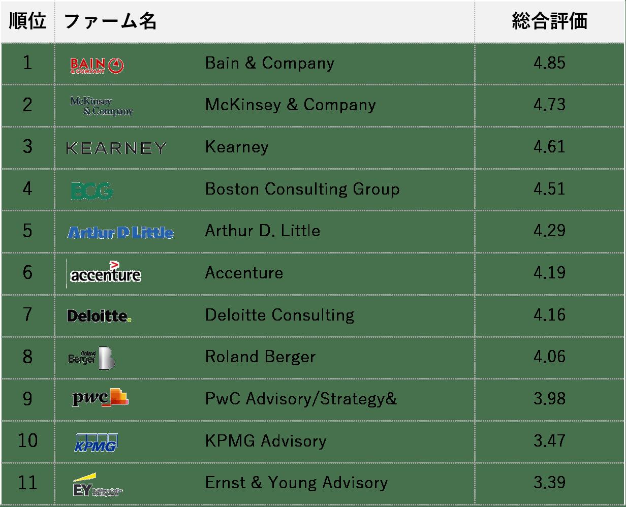 コンサルランキング_国内満足度