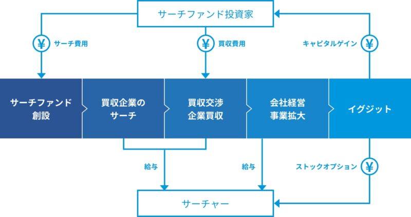 サーチファンド_モデル