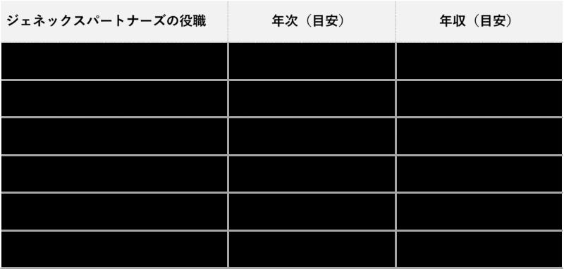ジェネックスパートナーズ_年収