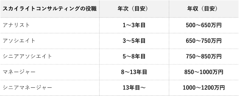 スカイライトコンサルティング_年収