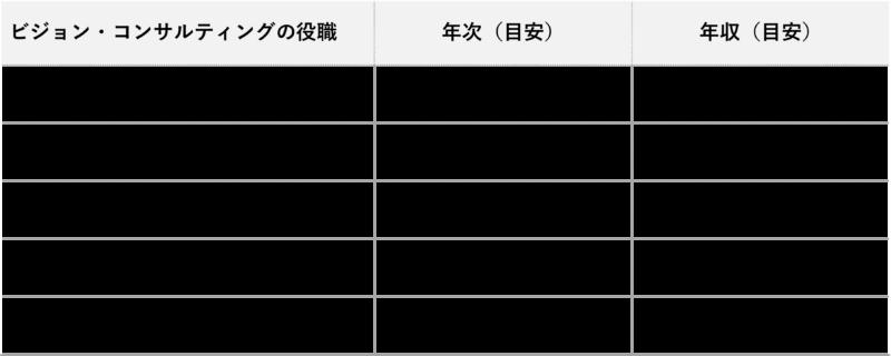 ビジョン・コンサルティング年収