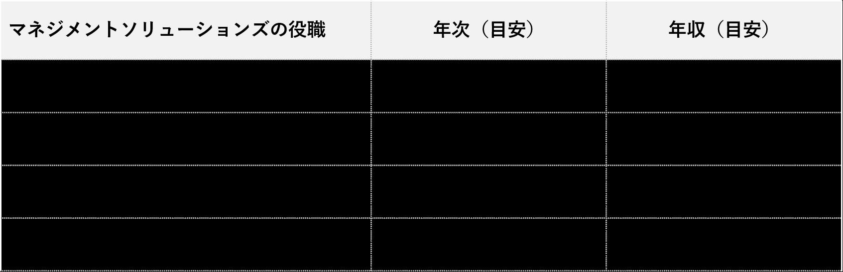 マネジメントソリューションズ年収