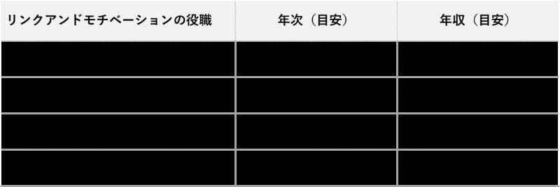 リンクアンドモチベーション_年収