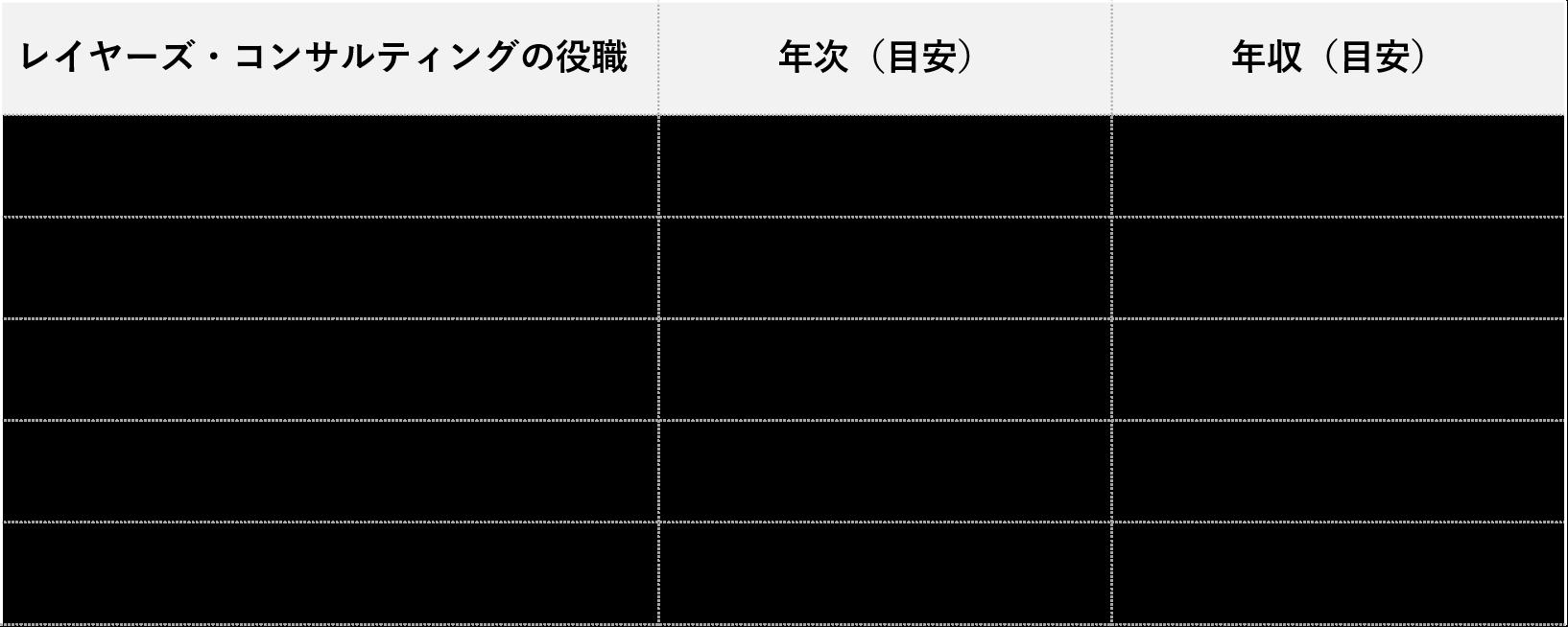 レイヤーズ・コンサルティング_年収