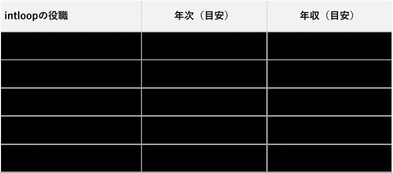 intloop_年収